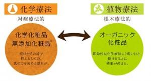 オーガニック化粧品図