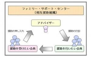 ファミリーサポートシステム